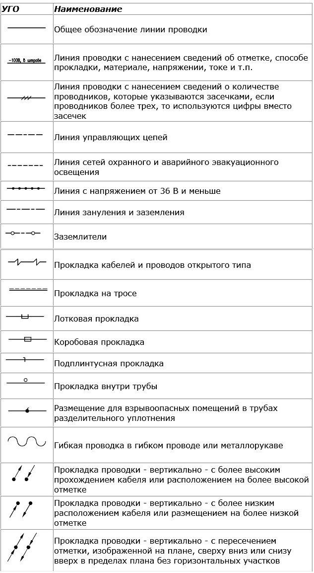 Умовні графічні позначення ліній проводок і струмопроводів fb7f037822fd4