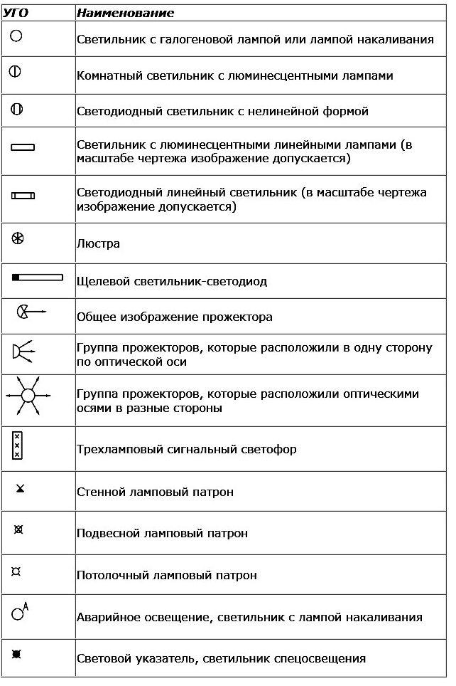 Умовні графічні позначення апаратів контролю та управління 0661a70facff7
