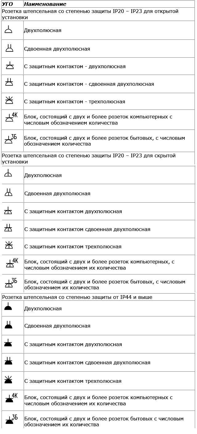 Умовні графічні позначення світильників і прожекторів 0b3aafd8f5f15